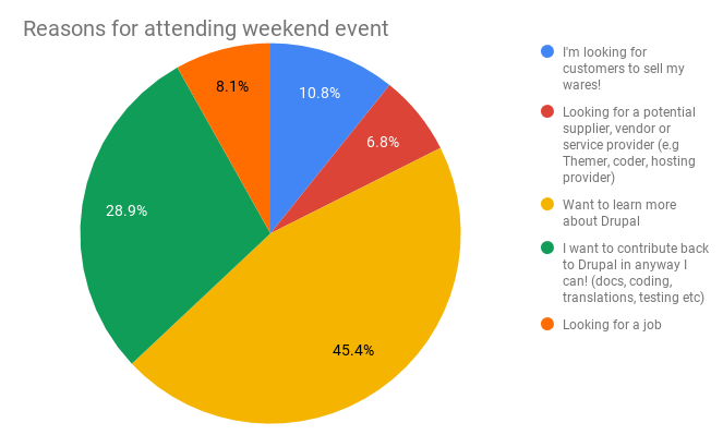 Reasons for attending weekend event