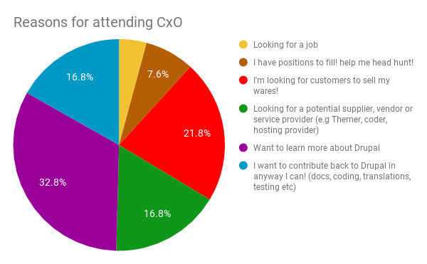 Reasons for attending CxO day