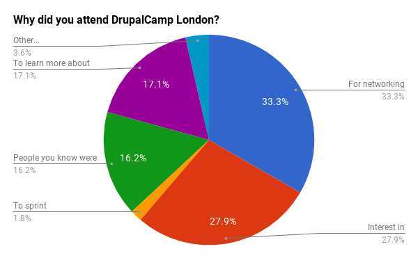 Reasons for attending DrupalCamp London